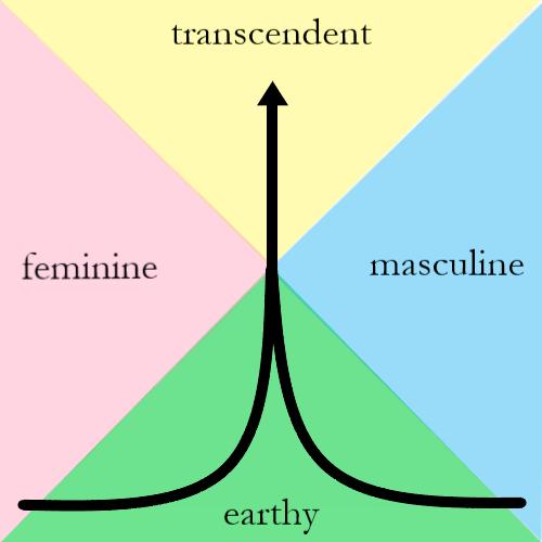 Masculine feminine earthy transcendent